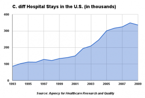 What is C. Diff: C. difficile hospital stays over time