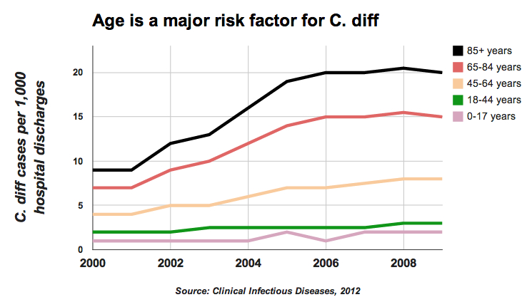 Recurrent C. diff chart showing age as a risk factor